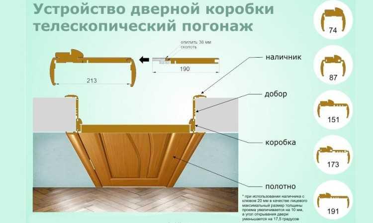 Как устанавливать двери межкомнатные с добором своими руками