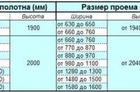 Типовые и нестандартные параметры дверного проема – размеры для установки