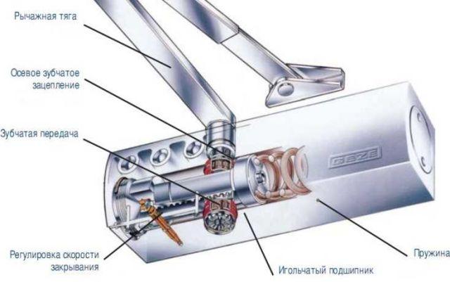 Как провести ремонт доводчика двери своими руками: вытекло масло и прочие поломки