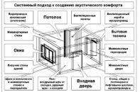 Этапы проведения работы по шумоизоляции квартиры