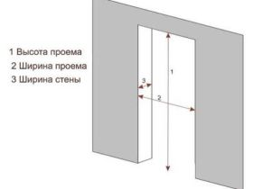 Как правильно вычислить размер межкомнатных дверей с коробкой, стандарт ГОСТ