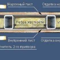 Самостоятельная установка стальных дверей: пошаговая инструкция для домашнего мастера
