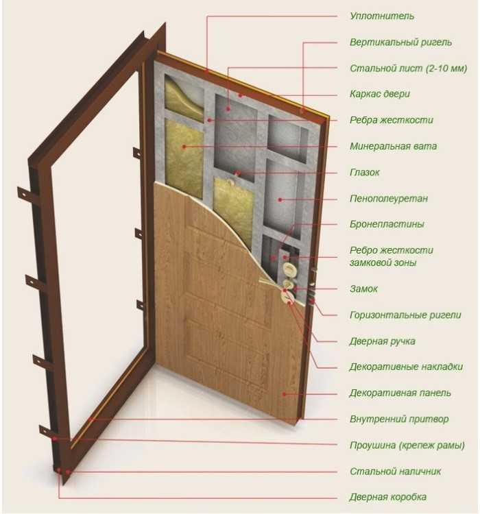 металлическая дверь в каркасном доме
