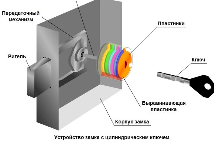 Устройство дискового замка