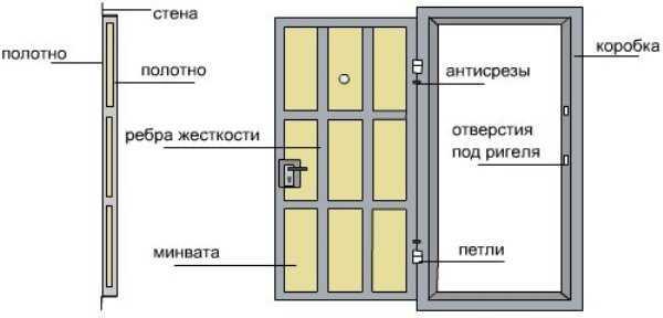 Дверь из металла: внутреннее устройство.