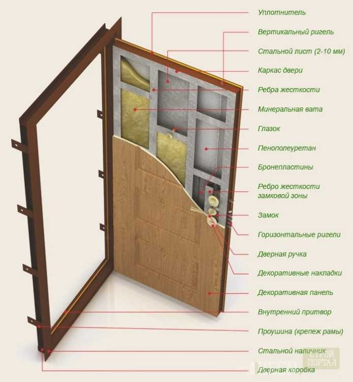 Как делается дверная шумоизоляция