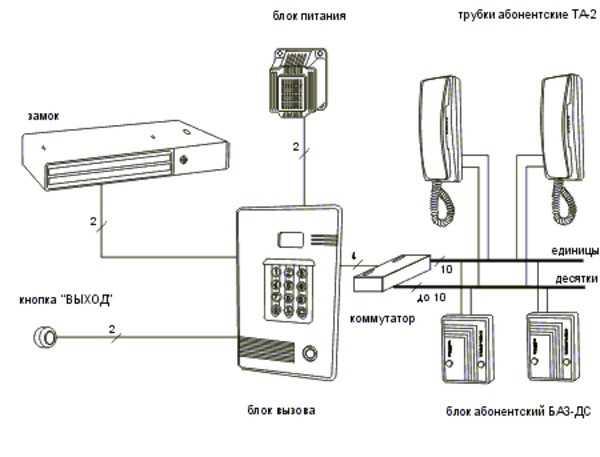 Построение домофонной сети.