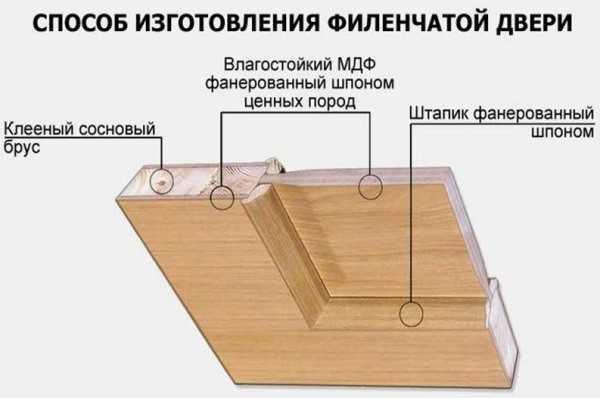 Устройство филенчатой двери