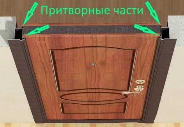 Дверные притворы – тут клеится уплотнитель