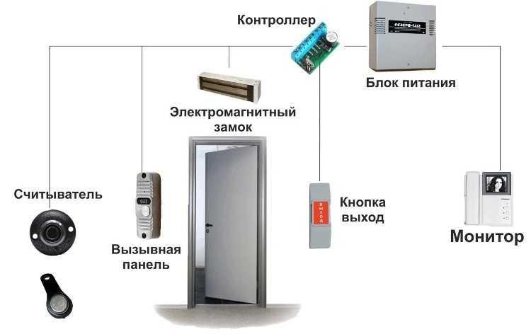 Контроллер координирует работу всех деталей устройства