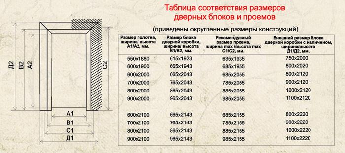 Таблица соответствия проемов дверным блокам