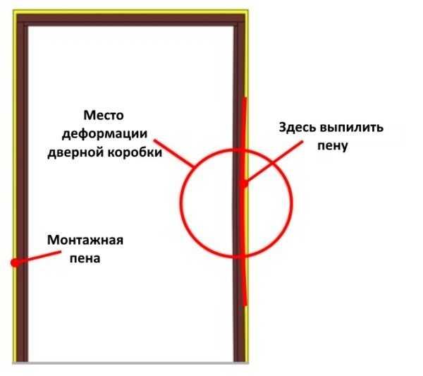 Деформация дверной коробки