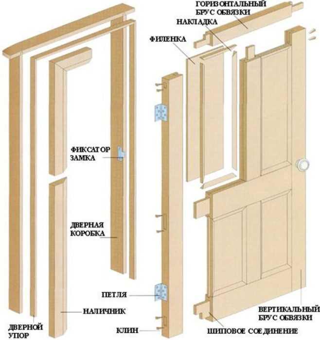 Элементы конструкции дверной коробки