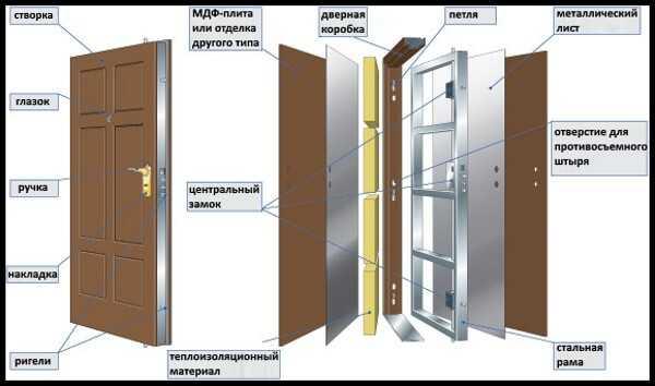 Схема устройства современной железной входной двери