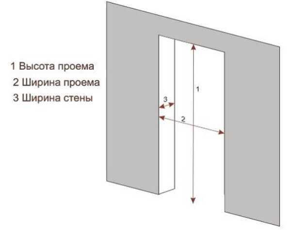 Ширина межкомнатной двери стандарт