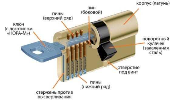 Цилиндровый замок – устройство