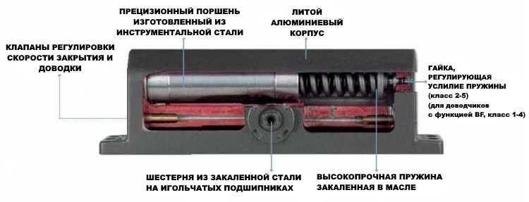 Схема конструкции шестерня-рейка