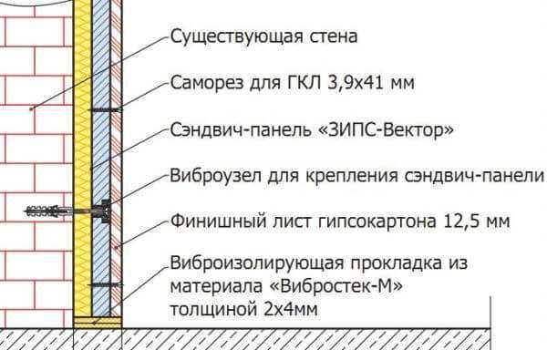 Схема установки панели ЗИПС