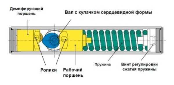 Схема кулачковой конструкции