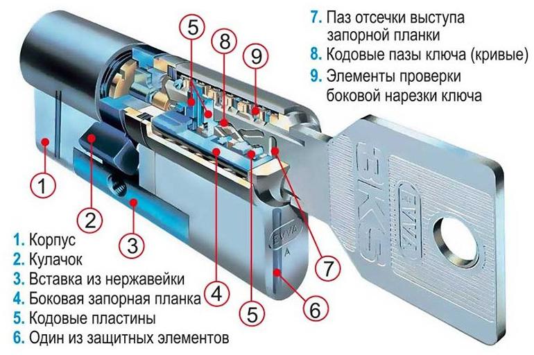 Принцип работы устройства